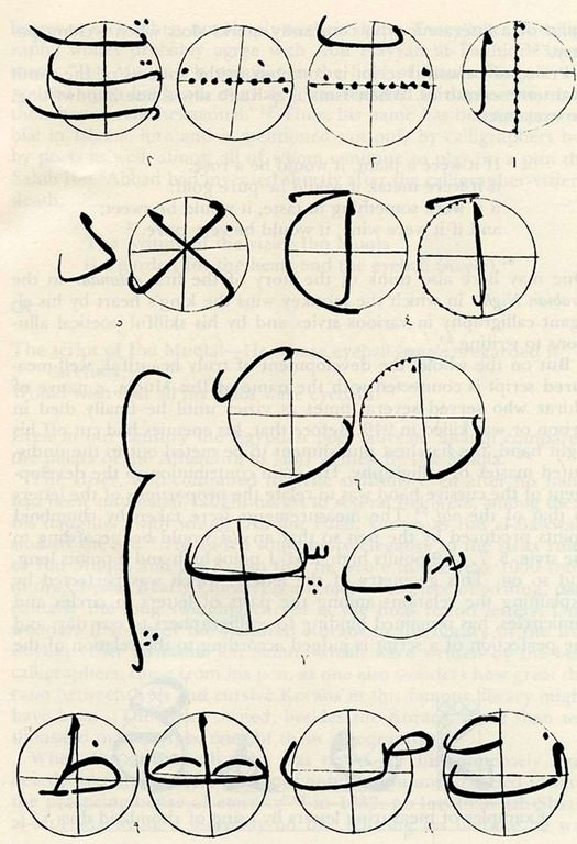 The measurements of the Arabic letters showing similarity, according to Ibn ar-Rawandi, Rahat as-sudur. Source: source: Annemarie Schimmel