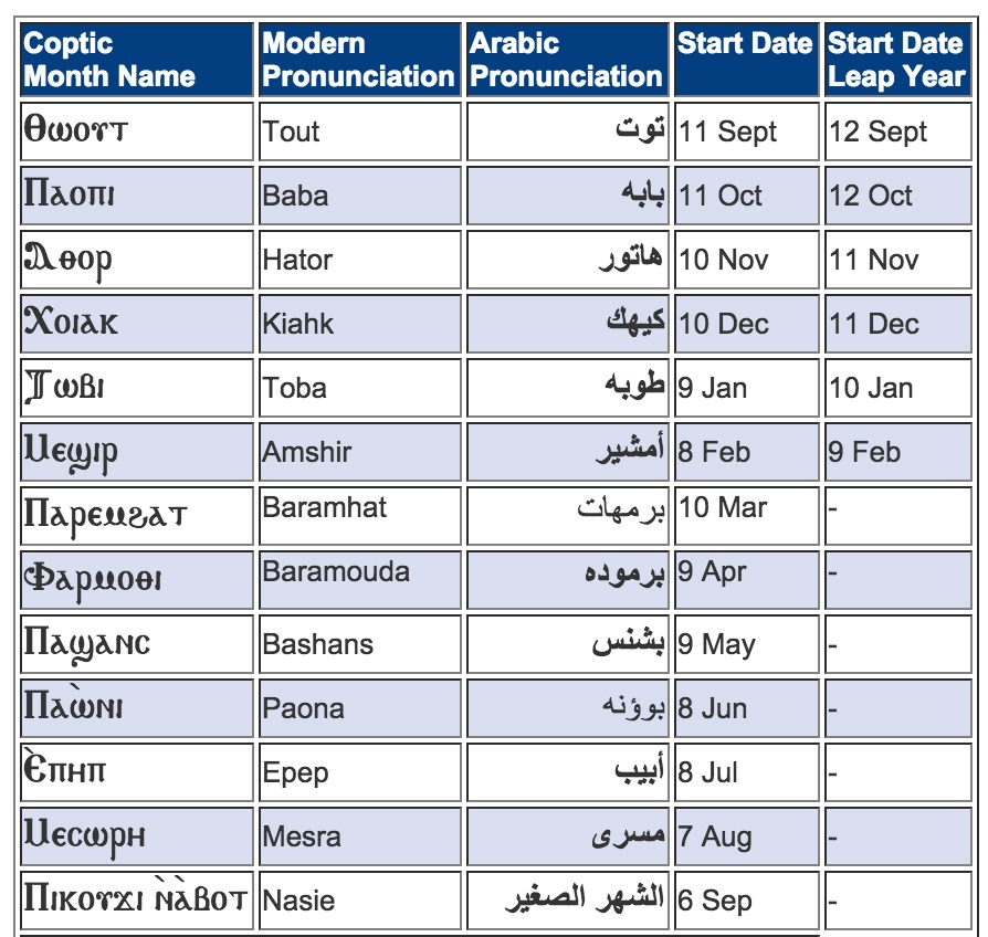 The Coptic calendar months