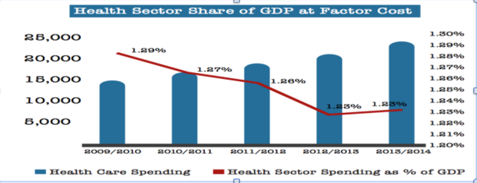 Figure 1: Health Sector Share of GDP at Factor Cost. Source: Multiples Group – Health Care Sector Report, Egypt 2015.