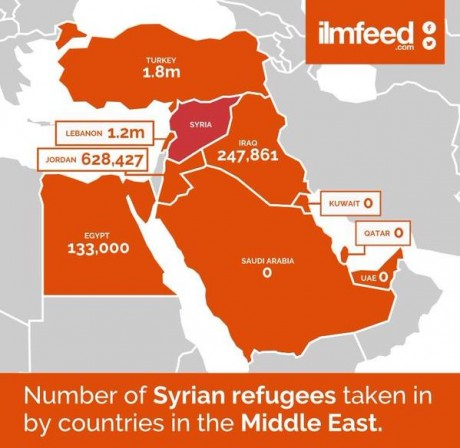 Graphic showing the number of Syrian refugees taken in by Arab states