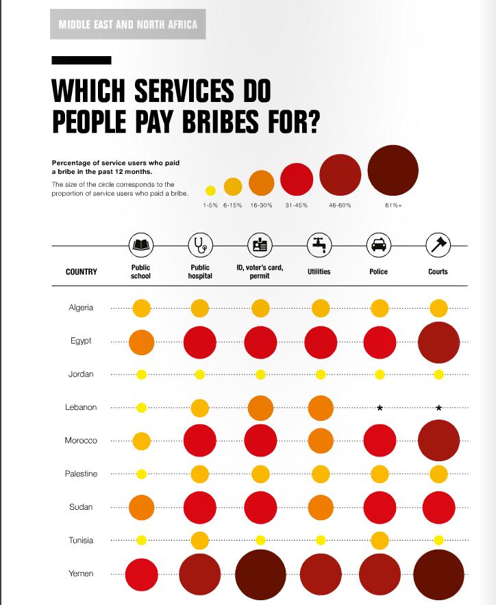 Screenshot from Transparency International's 2016 report