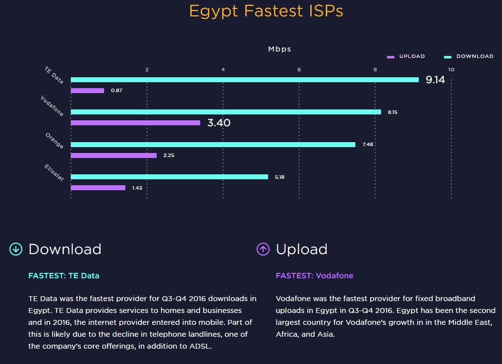 Egypt's Internet Among World's Slowest | Egyptian Streets