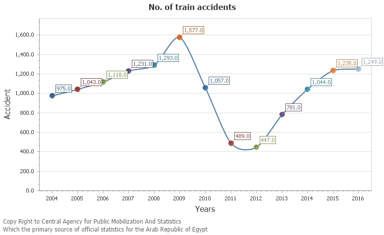a total of 13539 train accidents occurred between 2004 and 2016 reports capmas citing numbers released by the national railway authority of egypt